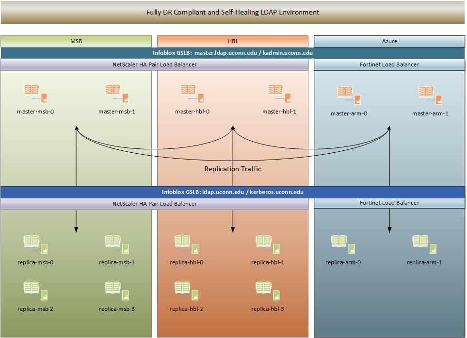 Replication Overview